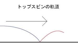 トップスピン軌道